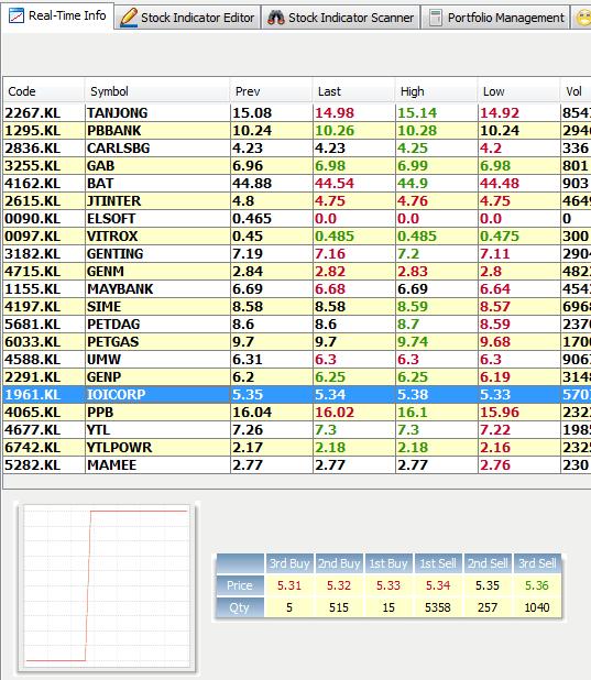 Free stock options data