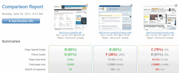 website comparison report Best website builder list scored by value, overall performance, ease of use and more a detailed comparison between the popular website creators of 2017.