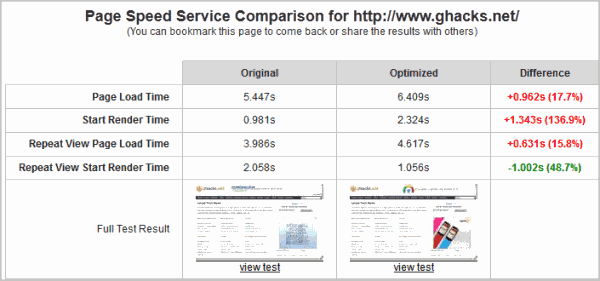 Google Page Speed Service, Website Optimization Service