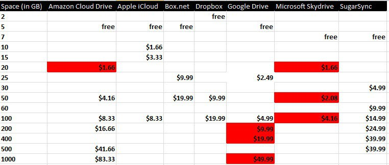 Cloud hosting price comparison 32gb