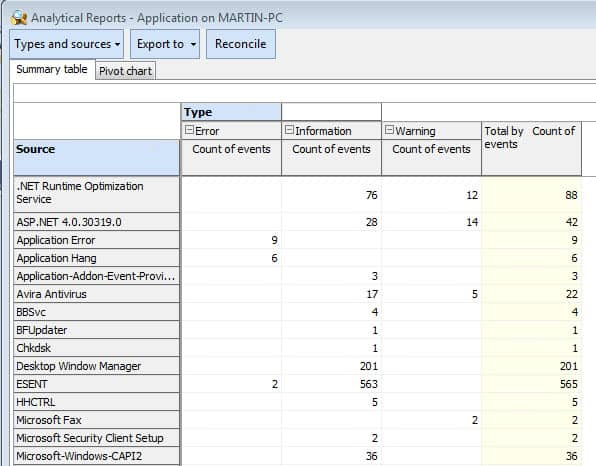 event analytical reports