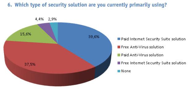security solution survey