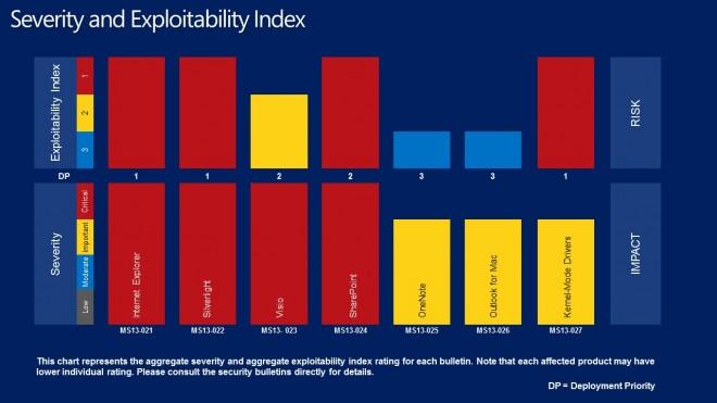 severity exploitability index march 2013