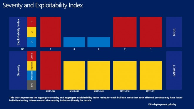 severity exploitability index june 2013