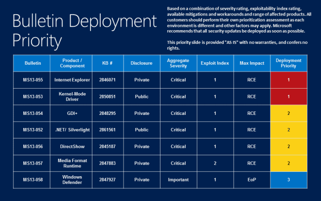 bulletin deployment guide july 2013
