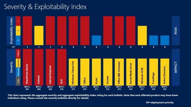 severity index sep 2013