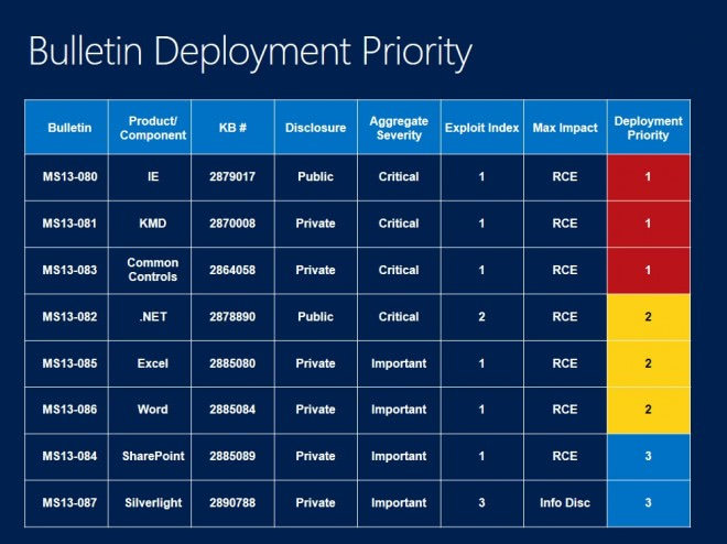 bulletin deployment priority october 2013