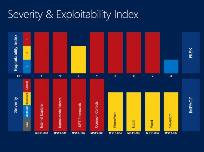 severity index october 2013