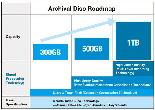 archival-disc-format