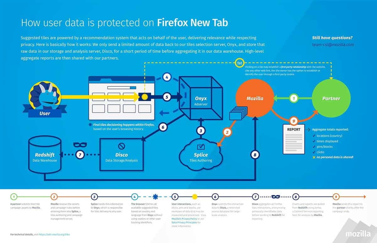 how_user_data_is_protected