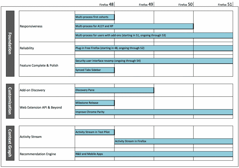 firefox roadmap 2016 2017