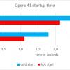 opera41 startup time