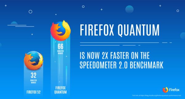 Firefox Quantum Boasts 2X Speed Improvements