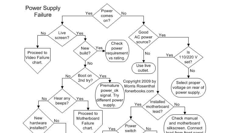 computer repair flowcharts