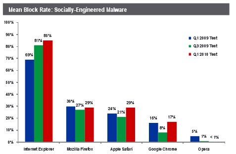 Study: Internet Explorer 8 Protects Best Against Socially Engineered Malware