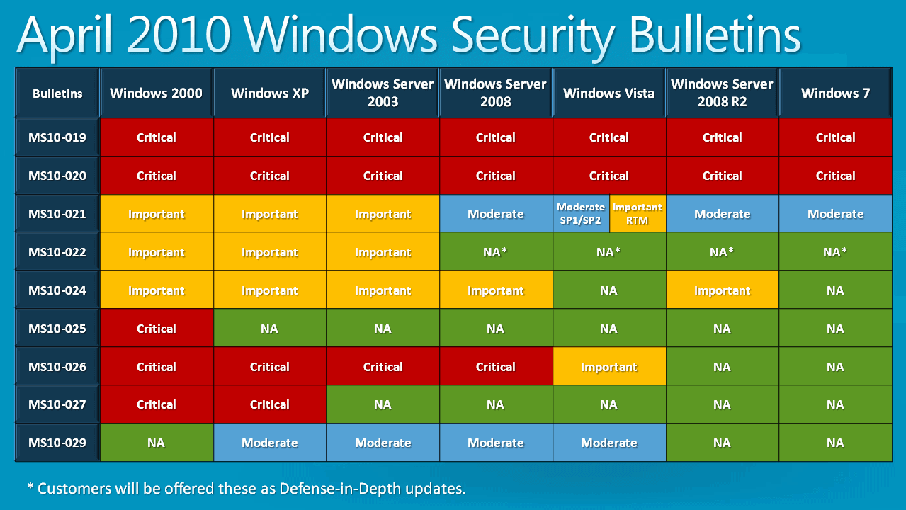 April2010WindowsBulletins