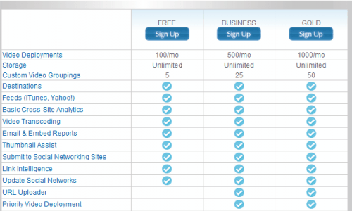 Upload Videos To Multiple Video Hosting Services