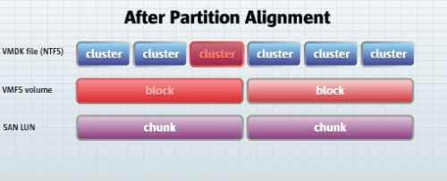 after partition alignment