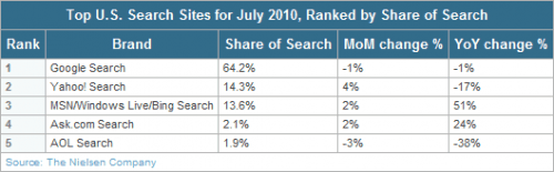 us search engine market share
