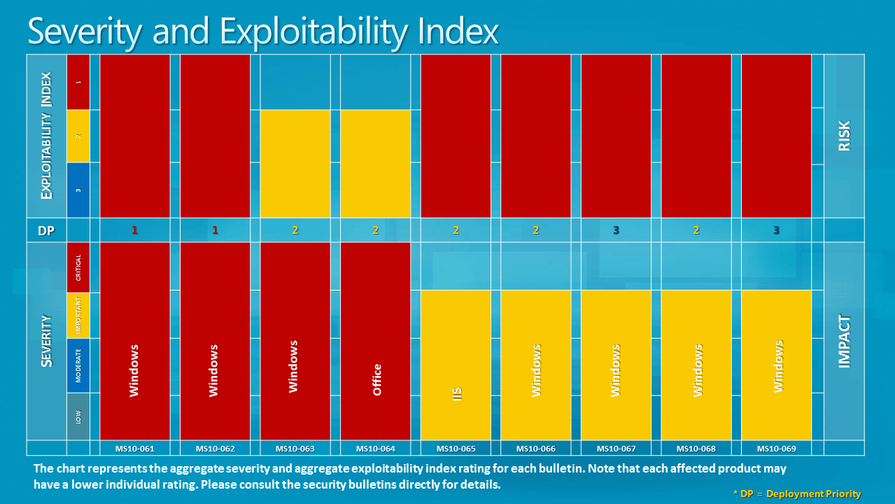 severity explotability index