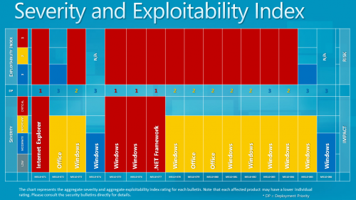 Severity Exploitability