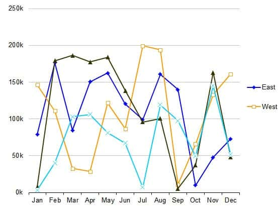 chart after optimization