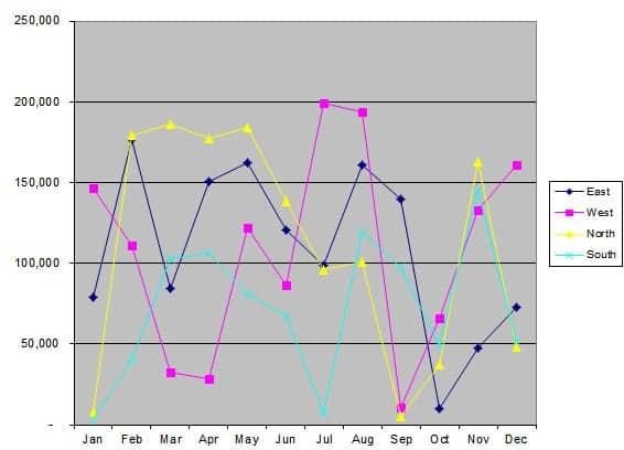 chart before optimization