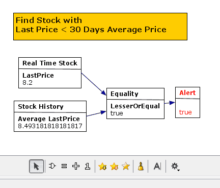 stock indicator