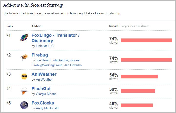 firefox addon startup performance