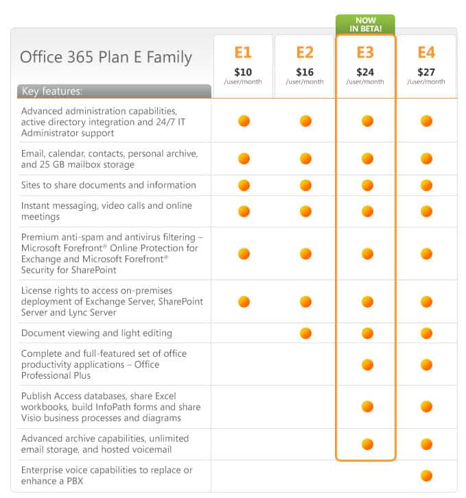 Office 365 public beta begins sign up now ghacks tech news for Office 365 design document