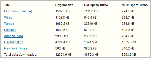 opera turbo gains