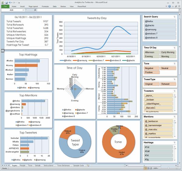 microsoft analytics for twitter
