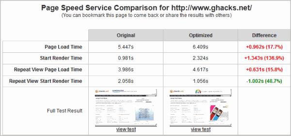 Google Page Speed Service, Website Optimization Service