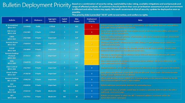 bulletin-deployment-priority