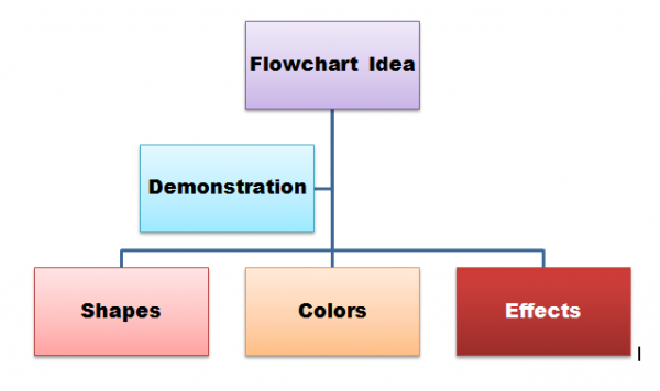flowchart word 2010 - Flow Charts Tutorial