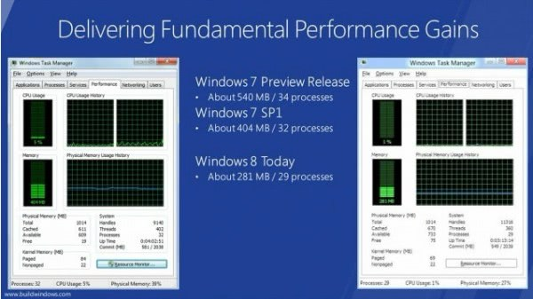 windows 8 performance