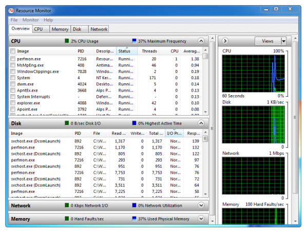 Monitor and Troubleshoot Your PC's Operations in Real Time