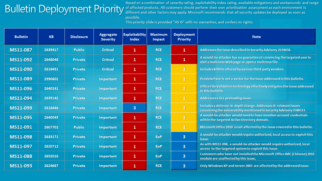 bulletin deployment priority