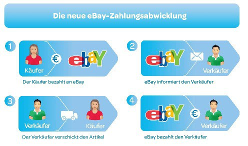 ebay payment processing