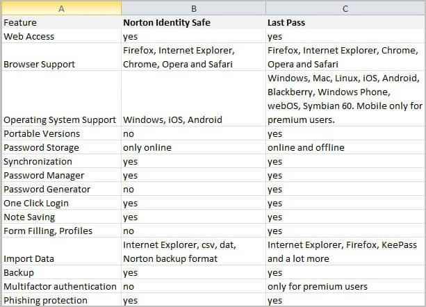 password manager comparison