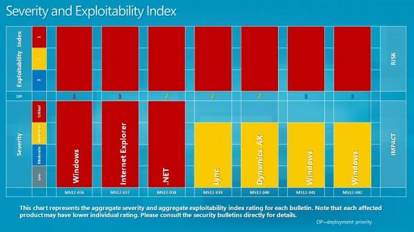 severity exploitability index june 2012