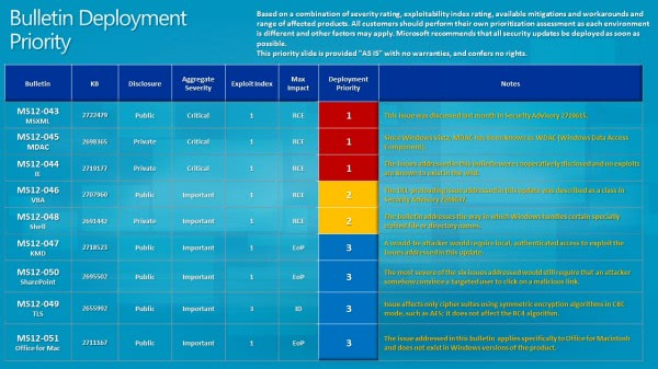 bulletin deployment priority july 2012