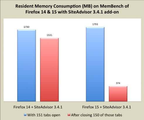 firefox memory consumption