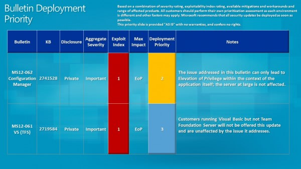 microsoft security bulletin deployement priority