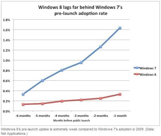 windows 8 market share