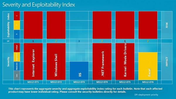 severity index november 2012