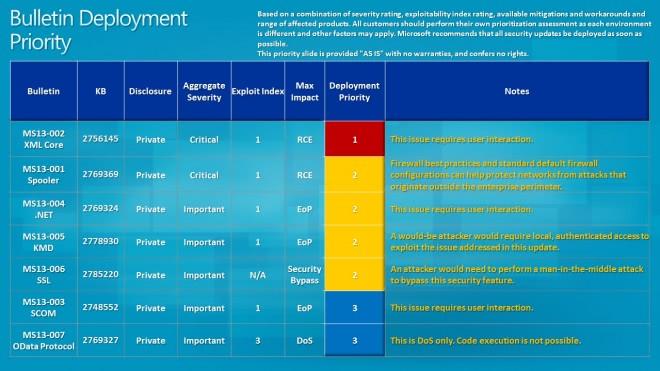 bulletin deployment guide january 2013