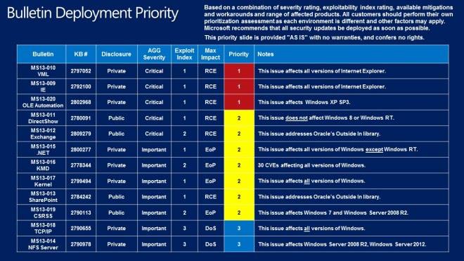 bulletin deployment guide february 2013 screenshot
