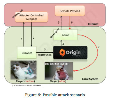 origin vulnerability