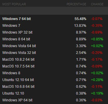 steam os market share screenshot